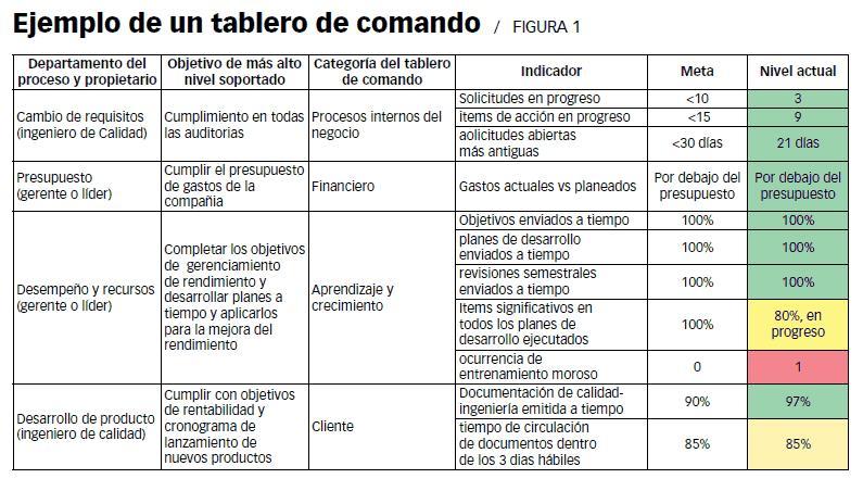 Básicos en gestión de calidad | Palmira López-Fresno